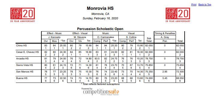 Percussion Scholastic Open results